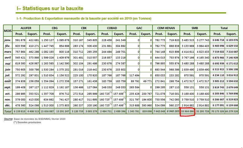 Révélations - Bauxite guinéenne, magouilles françafricaines